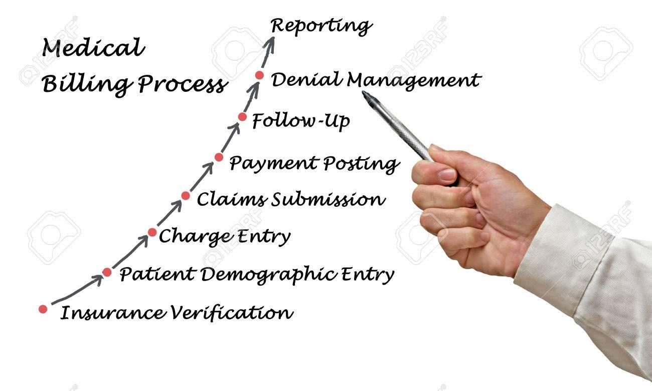 Medical Billing Process - 45130230