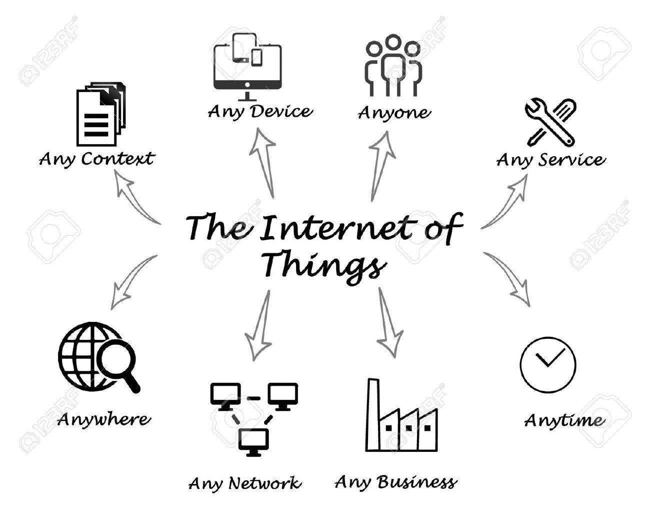 The Internet of Things Stock Photo - 45130104