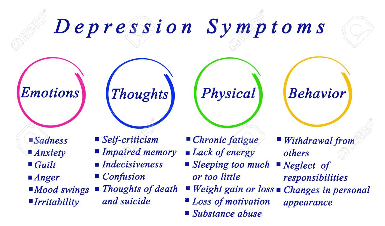 depression symptoms stock photo picture and royalty free image