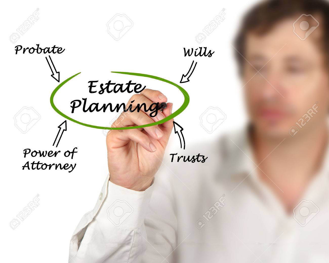 Diagram of Estate Planning Stock Photo - 51739637