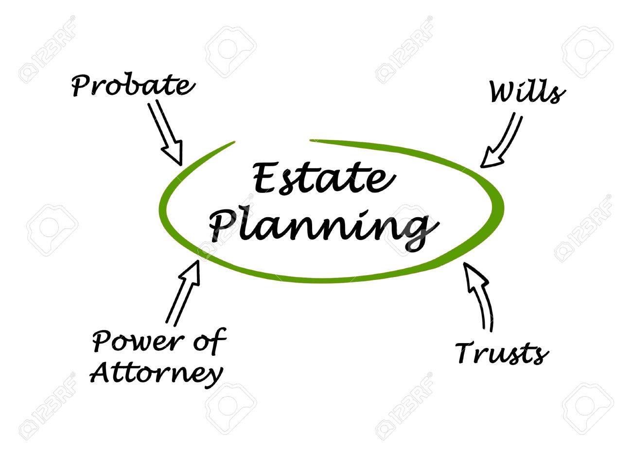 Diagram of Estate Planning Stock Photo - 49402215