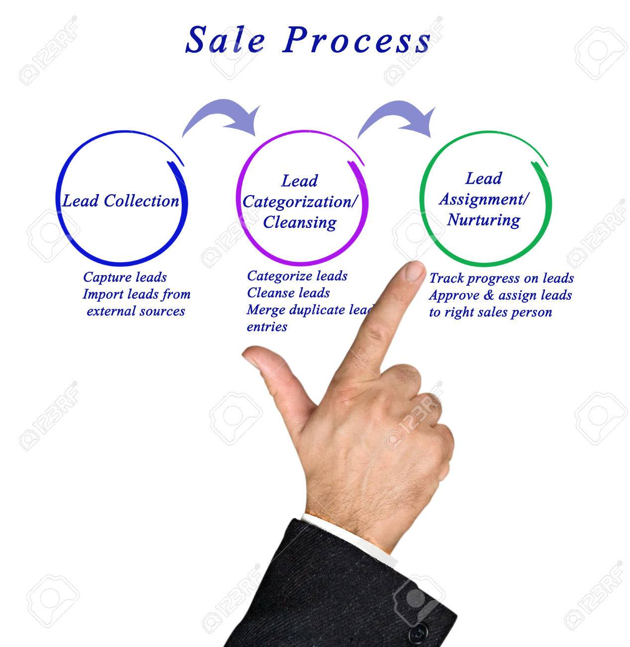 diagram of sale process stock photo picture and royalty free image