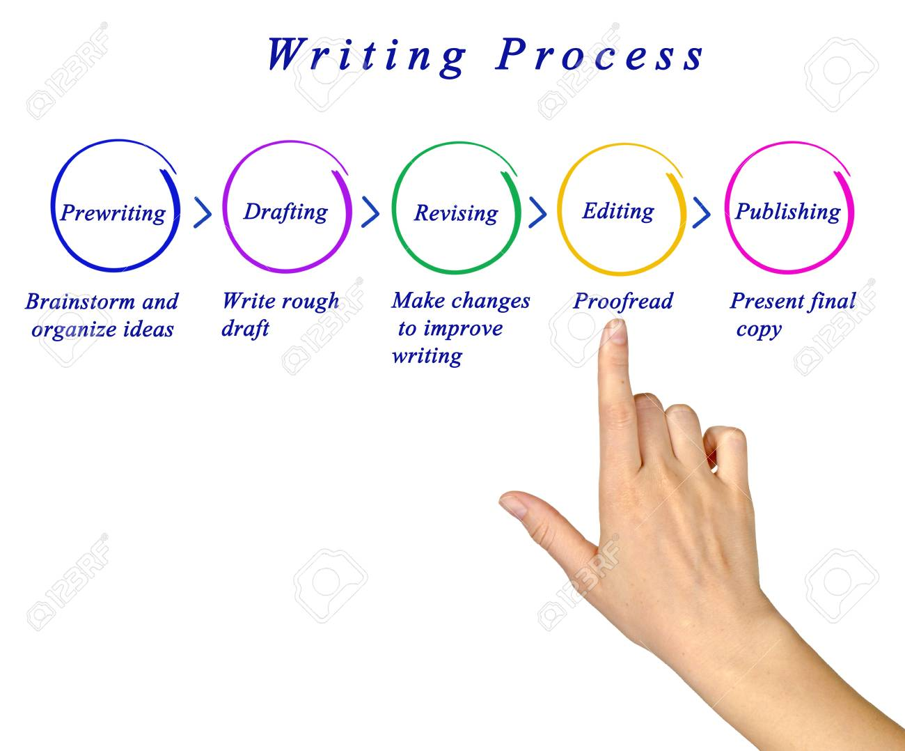 Image result for writing process