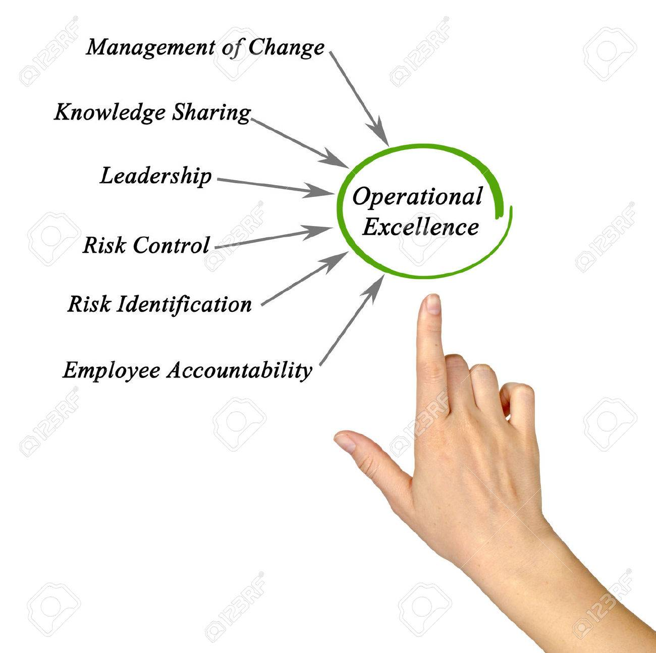 Diagram of Operational Excellence Stock Photo - 51817825