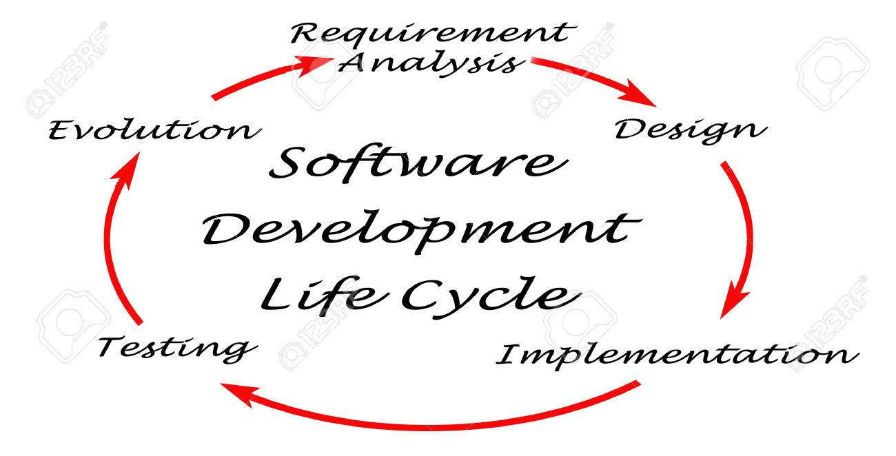Software Development Life Cycle (SDLC) Stock Photo, Picture And ...