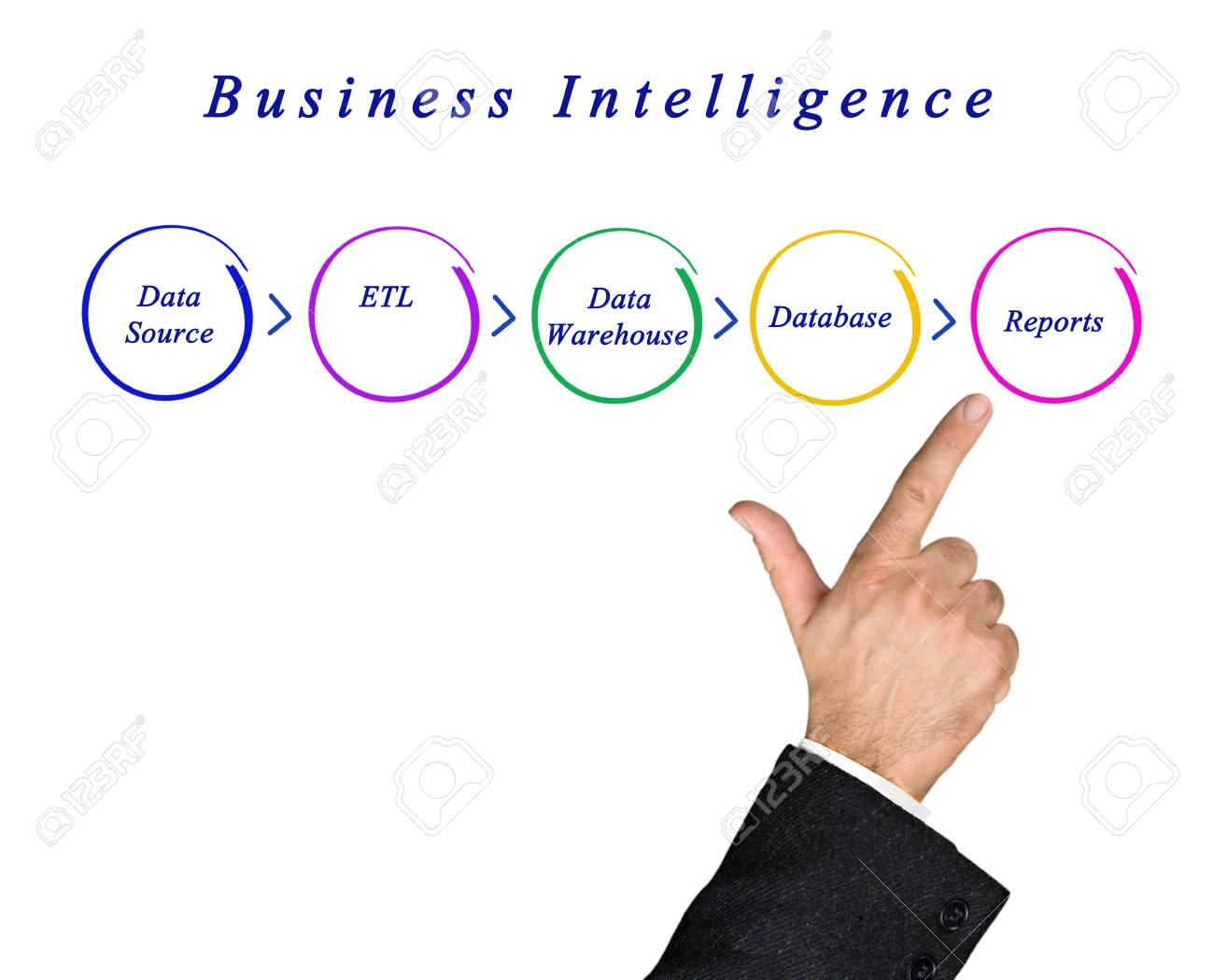 diagram of business intelligence stock photo - 55651055