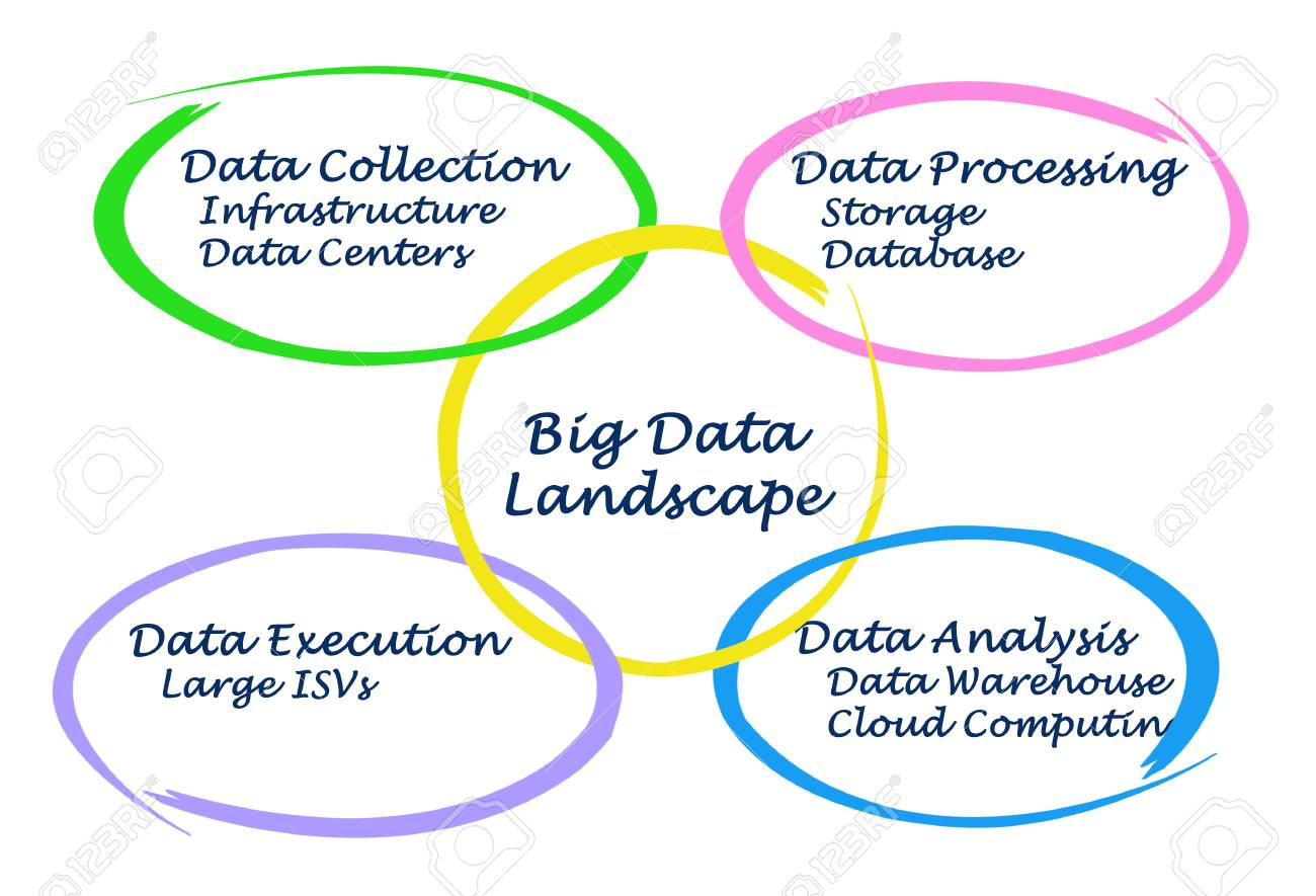 Diagram Of Big Data Landscape Stock Photo Picture And Royalty Free