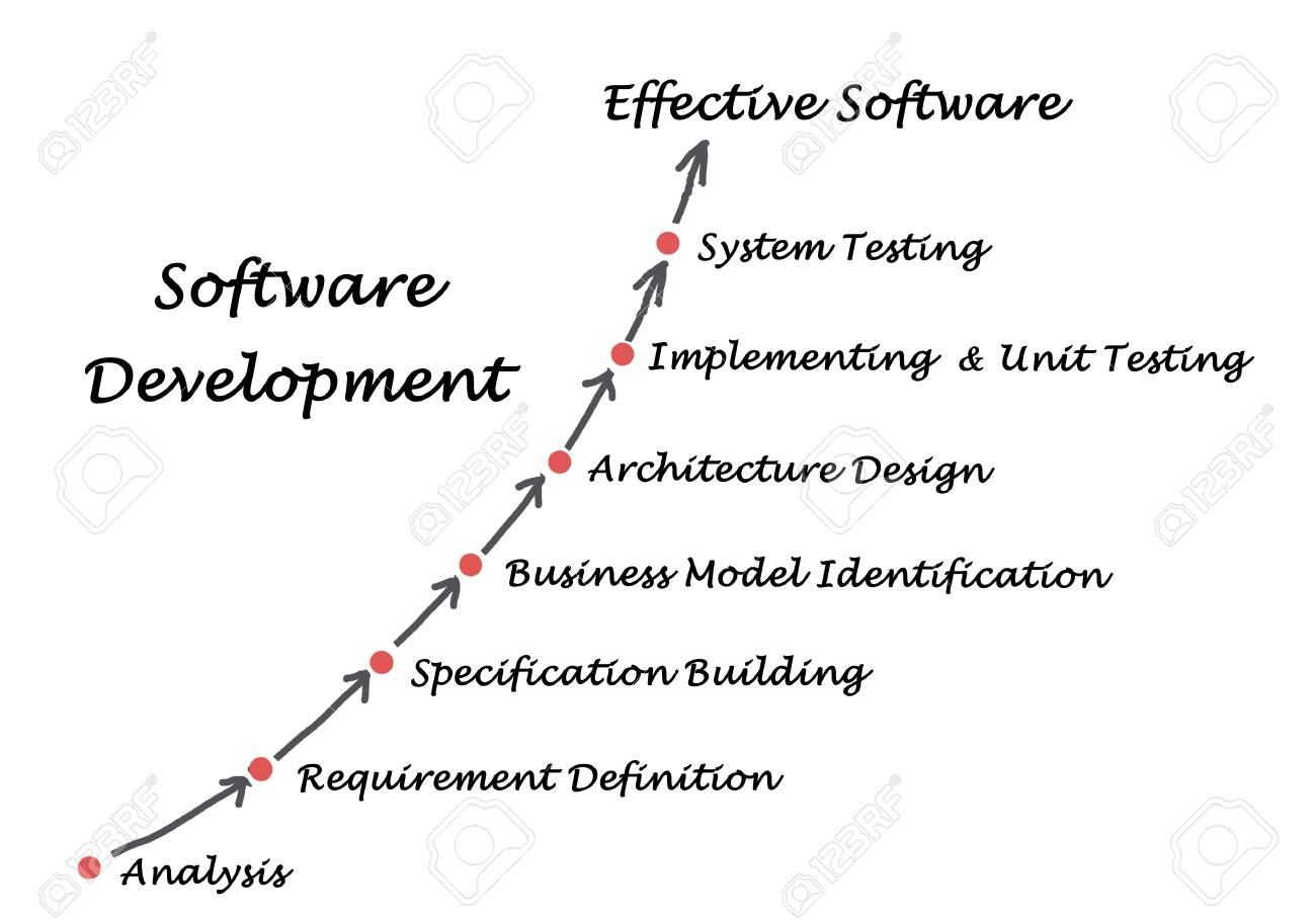 Diagram of software development process stock photo picture and diagram of software development process stock photo 57236044 ccuart Images