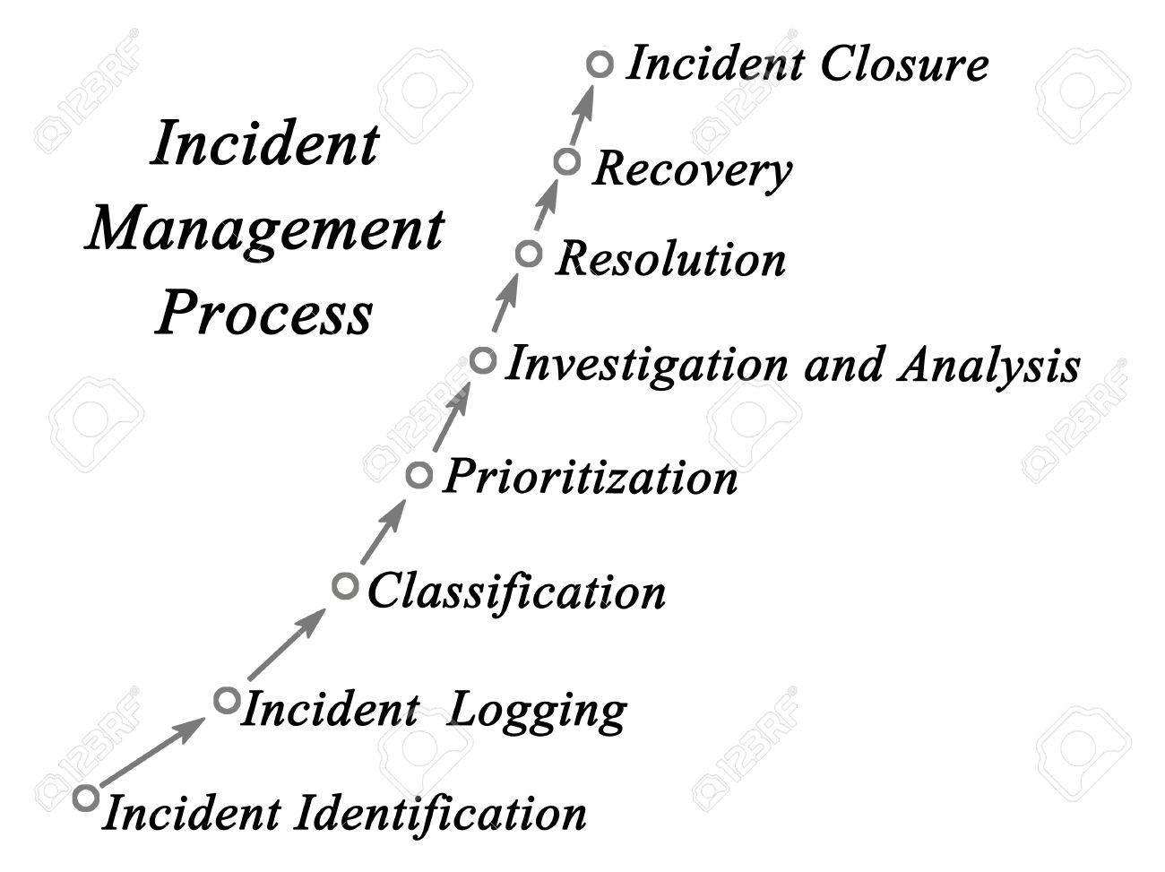 Diagrama Del Proceso De Gestión De Incidentes Fotos, Retratos ...