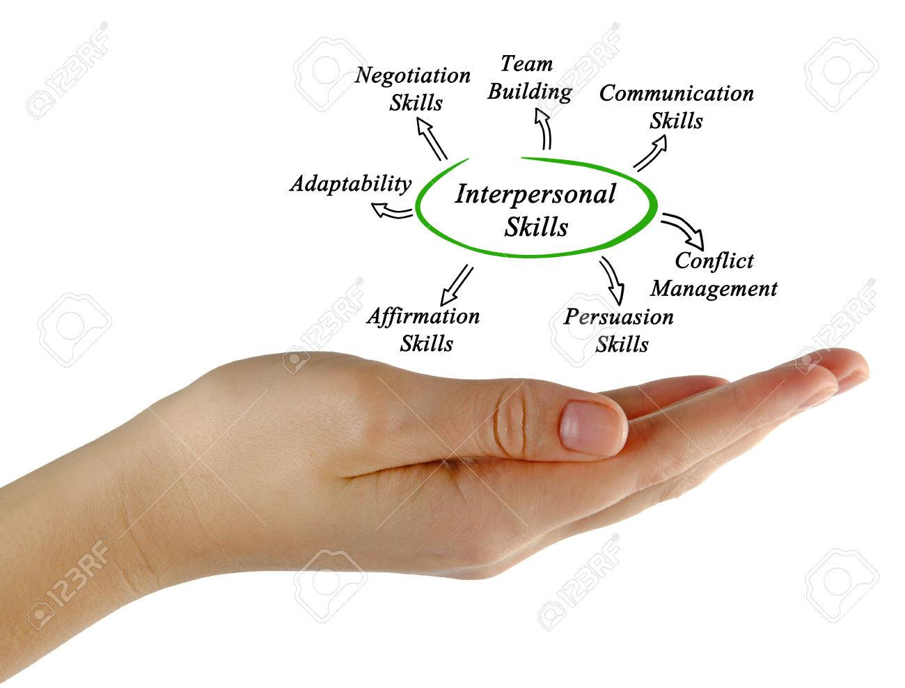 Diagram Of Interpersonal Skills Stock Photo Picture And Royalty