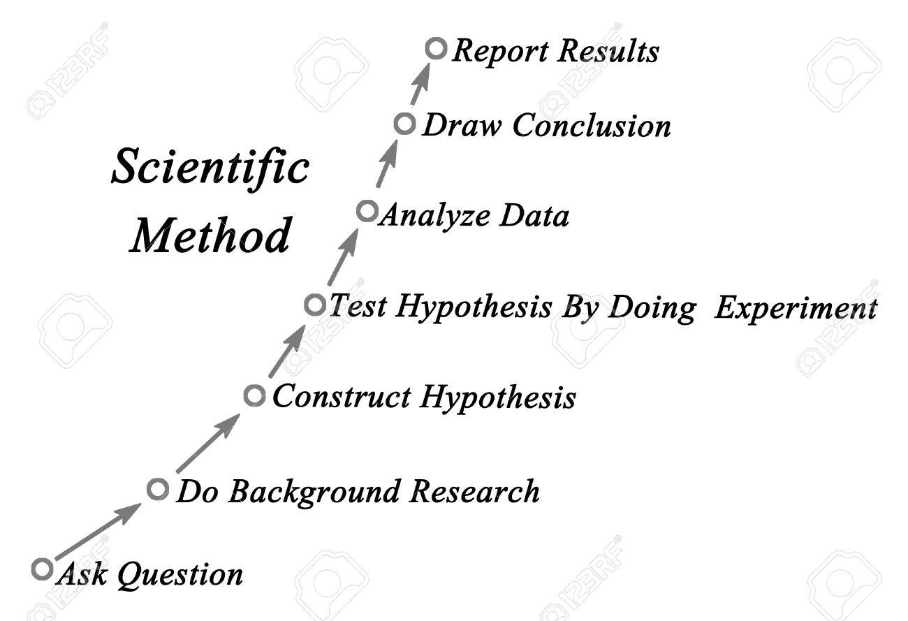 how to construct a hypothesis