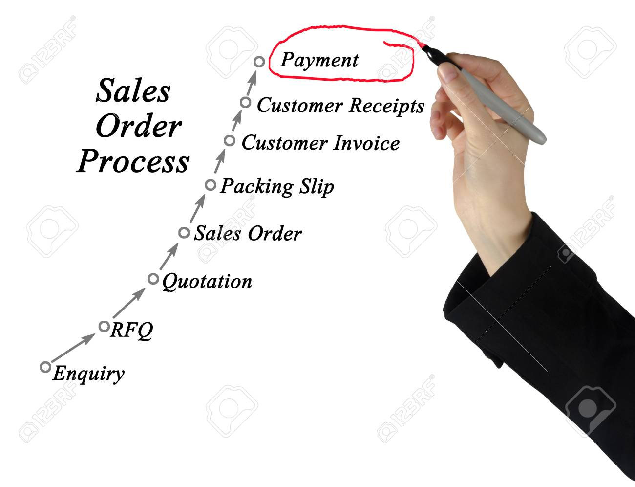 sales order processing management stock photo picture and royalty