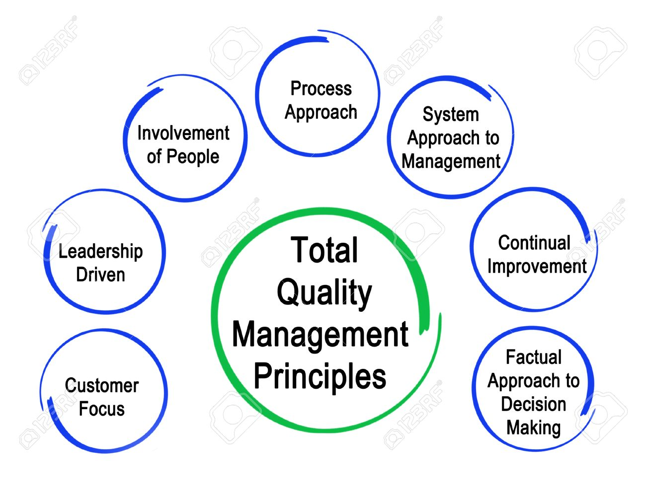 Quality Management System Plan Royalty Wiring Layout Software 81185582  Total Quality Management Principles Stock Photo Quality