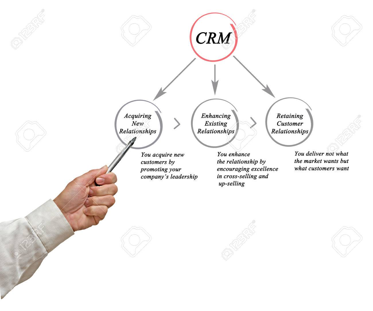 Diagram Of Customer Relationship Management Stock Photo Picture And