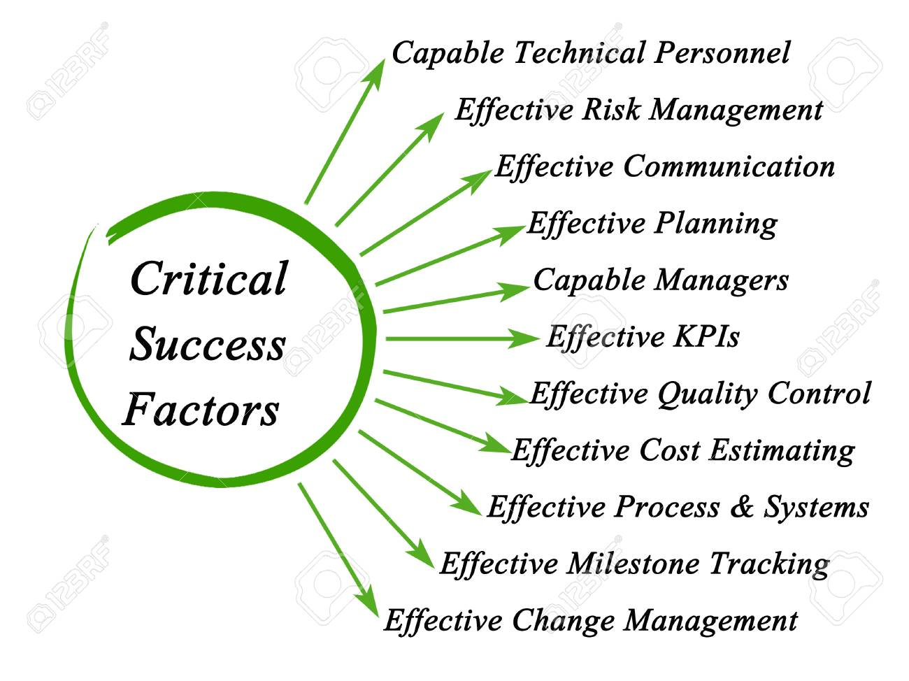 critical success factors stock photo picture and royalty free image