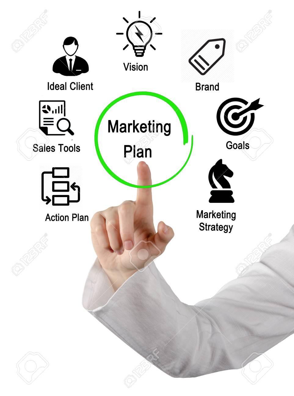 Components Marketing Plan | Components Of Marketing Plan Lizenzfreie Fotos Bilder Und Stock