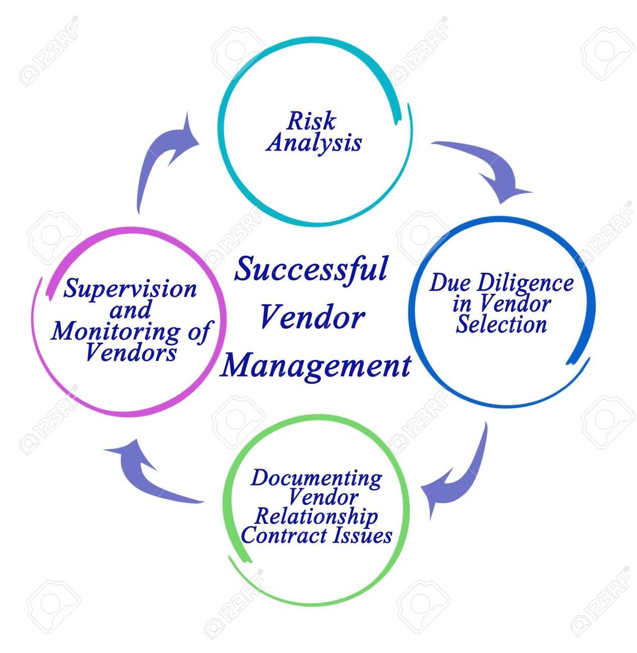 Successful Vendor Management - 121456507