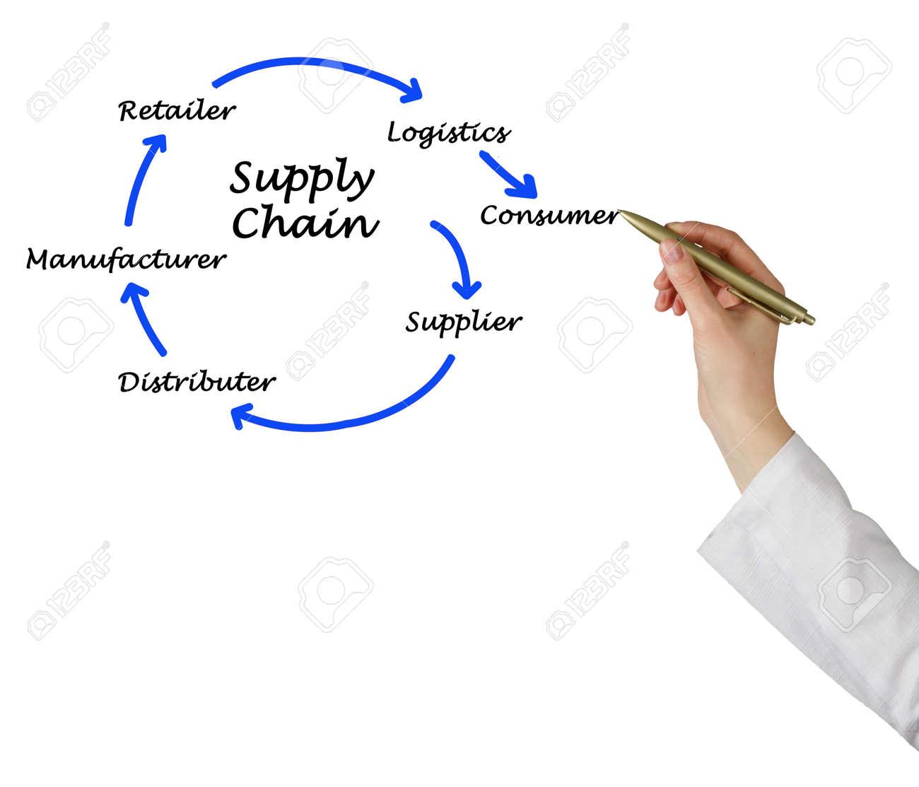 Supply Chain Management - 167898245