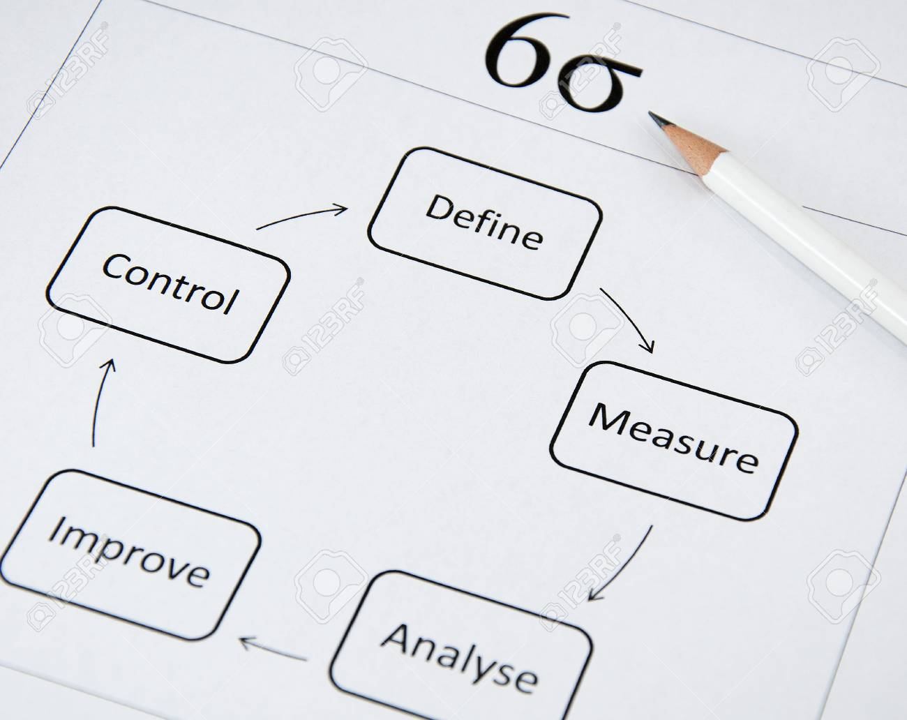 Six Sigma: The popular business improvement concept - 113716363