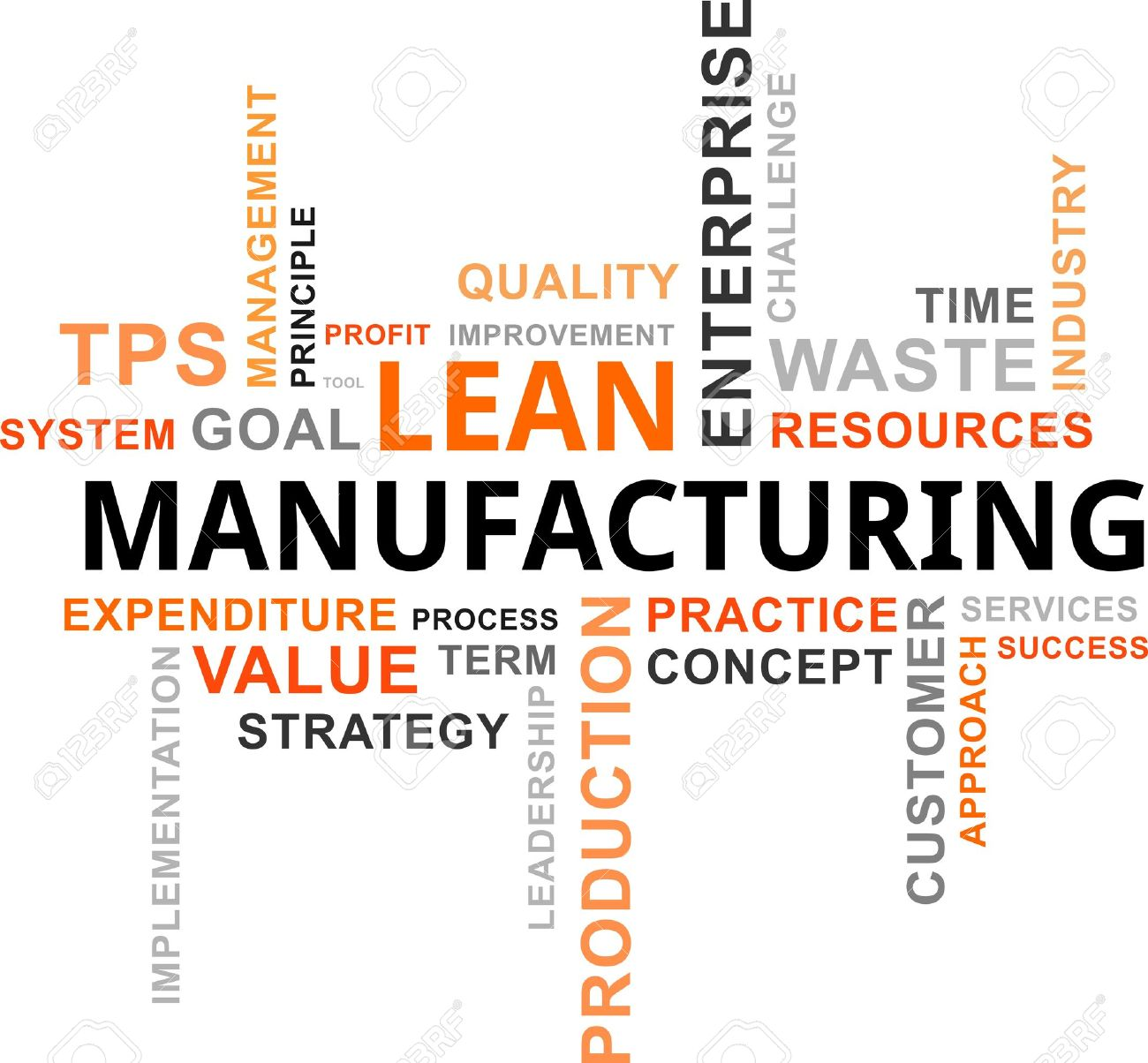 Lean Manufacturing and Other Successful Practices