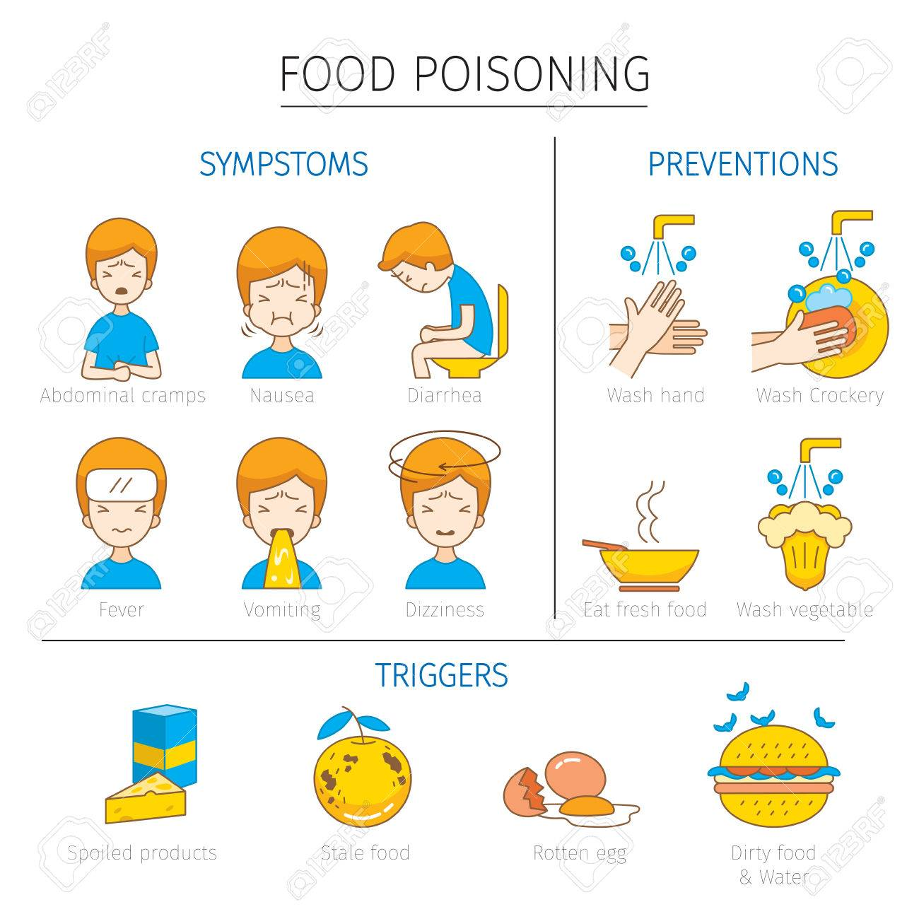 Food Poisoning Symptoms Triggers And Preventions Outline Icons