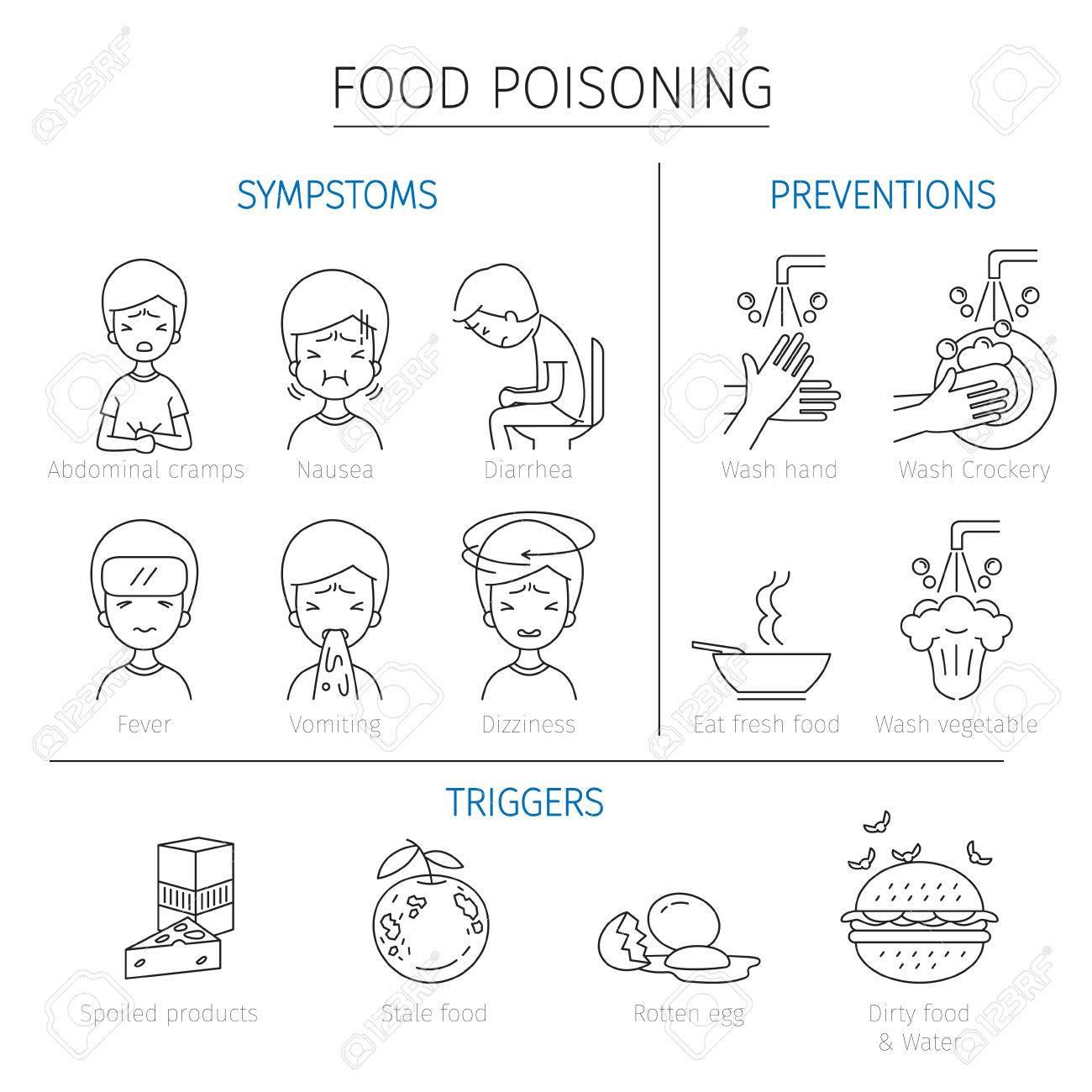 Lebensmittelvergiftung Symptome, Auslöser Und Prävention Gliederung ...
