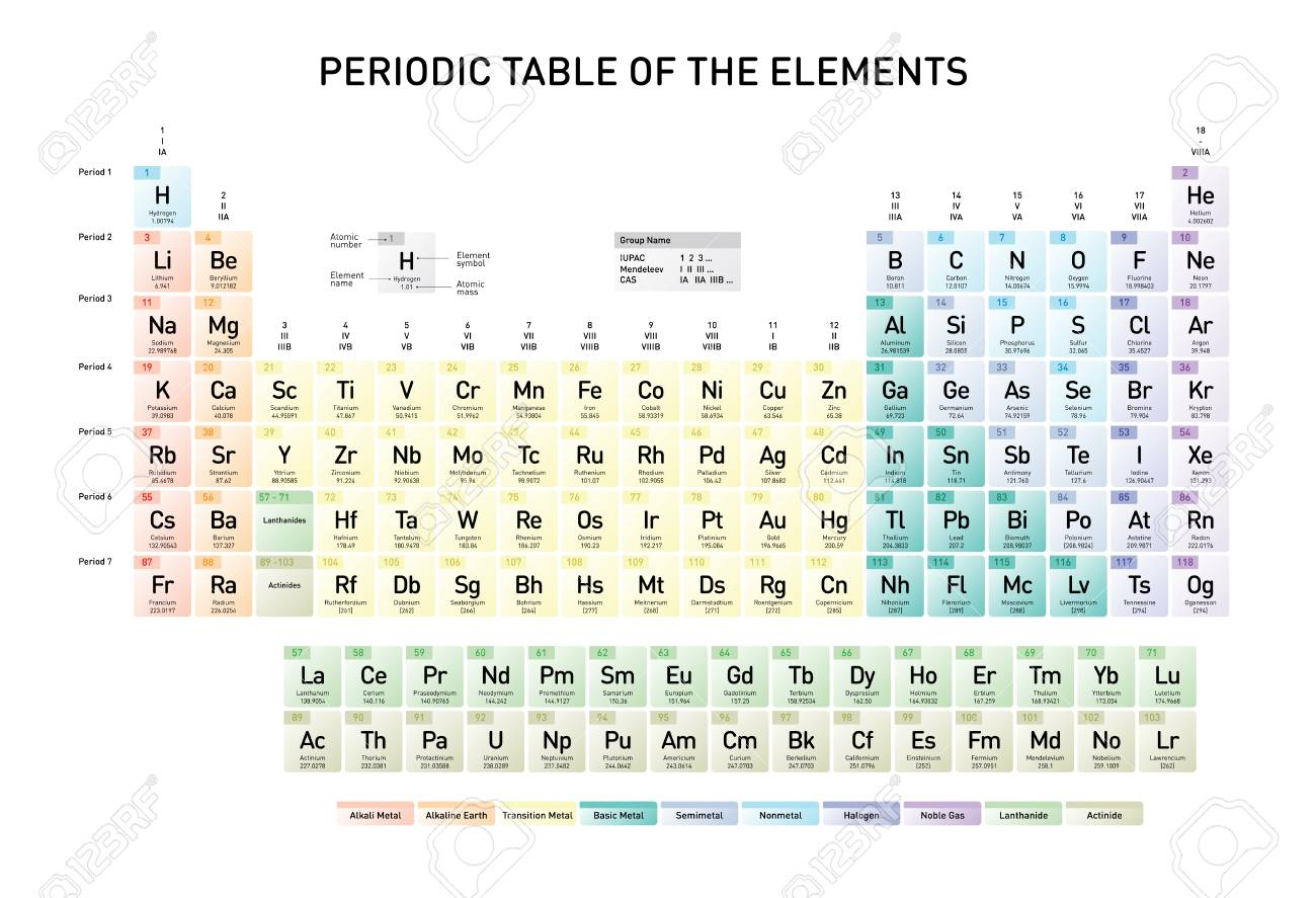 simple periodic table of the elements with atomic number element name element symbol and