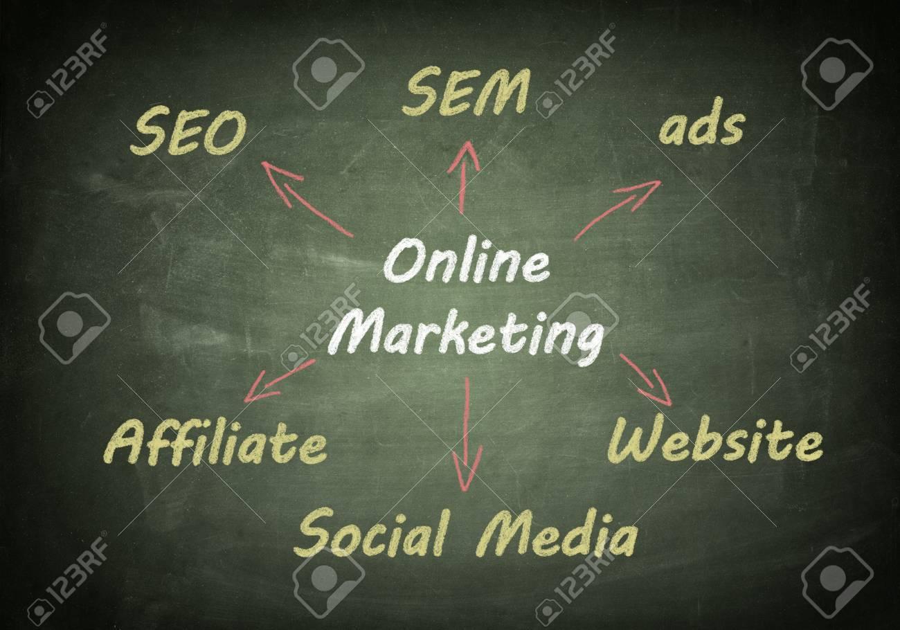 Concept Marketing Schema De Marketing En Ligne Ecrite Sur Le Tableau Noir Banque D Images Et Photos Libres De Droits Image 21004449