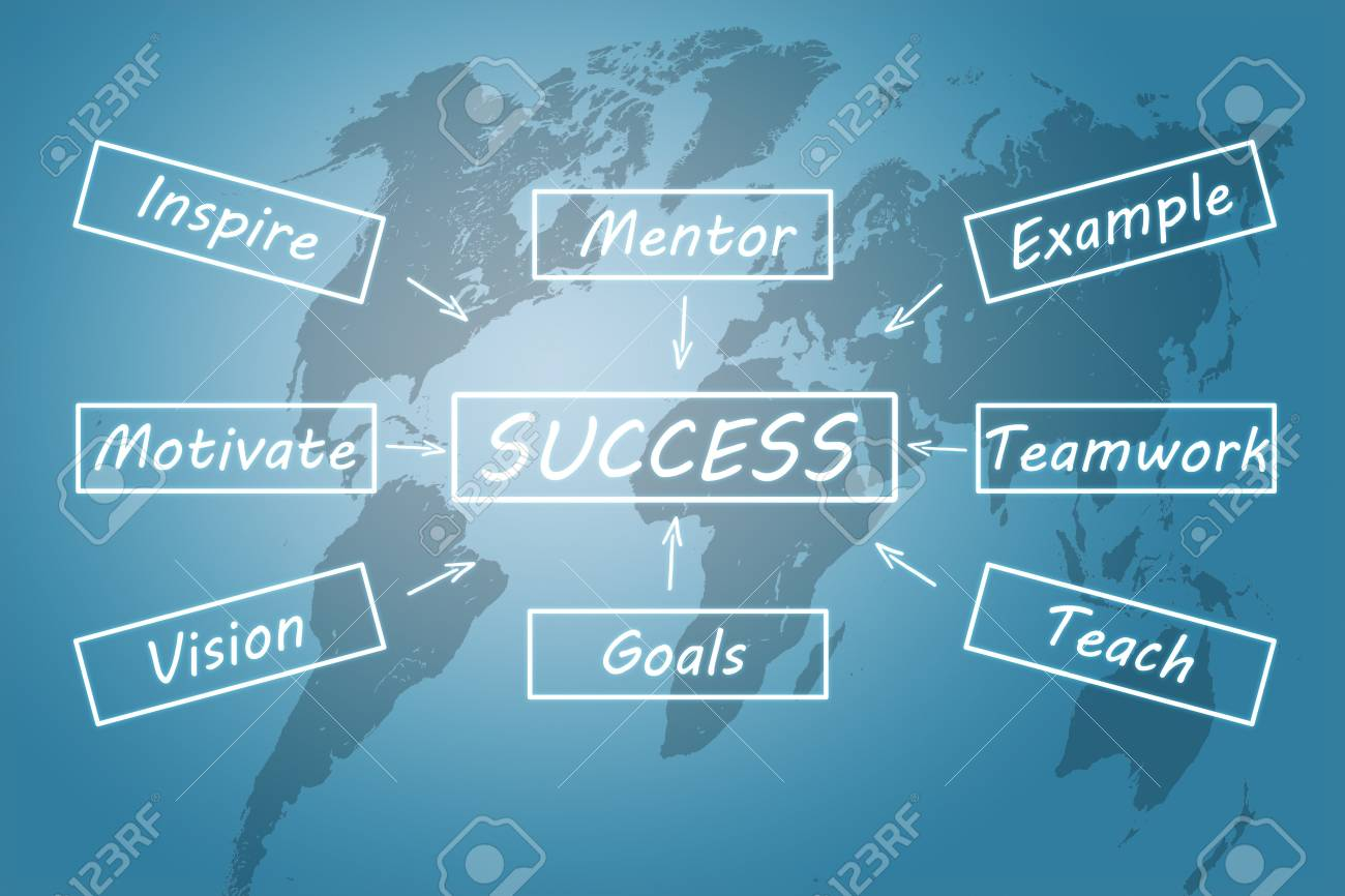 Success Concept: Success Flow Chart On Blue Background With World ...
