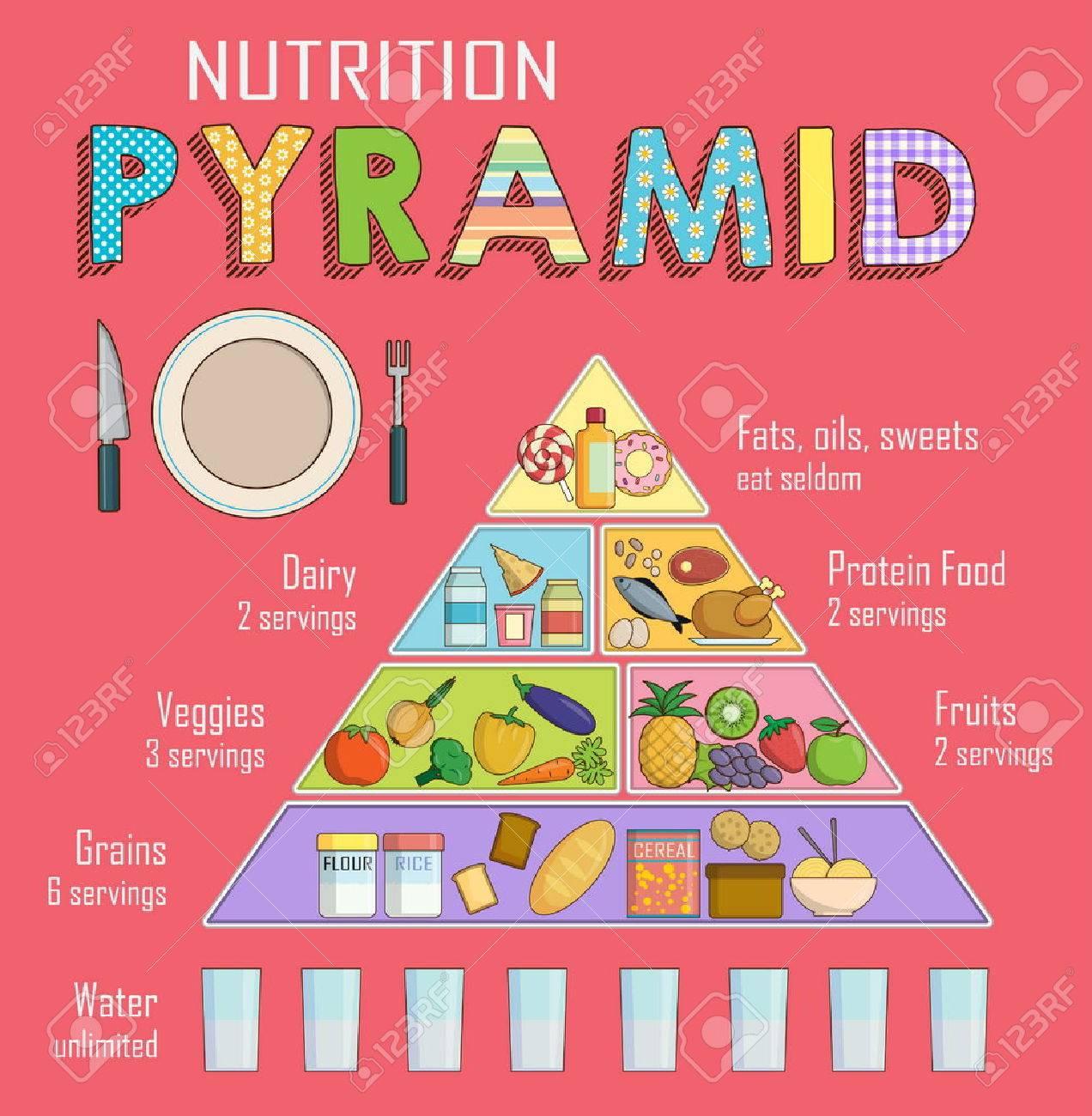 plan d alimentation saine de base