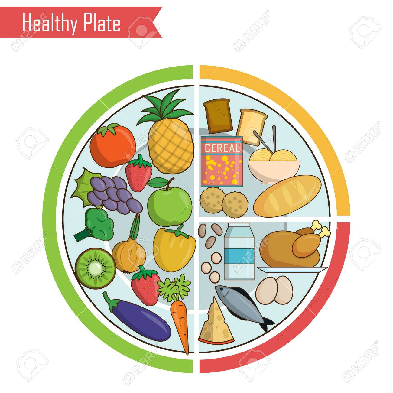 Image result for Healthy plate