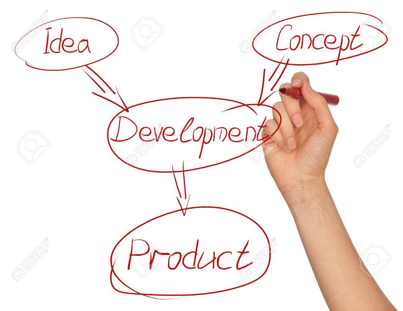 Woman drawing the scheme of development for business moving Stock Photo - 7830357