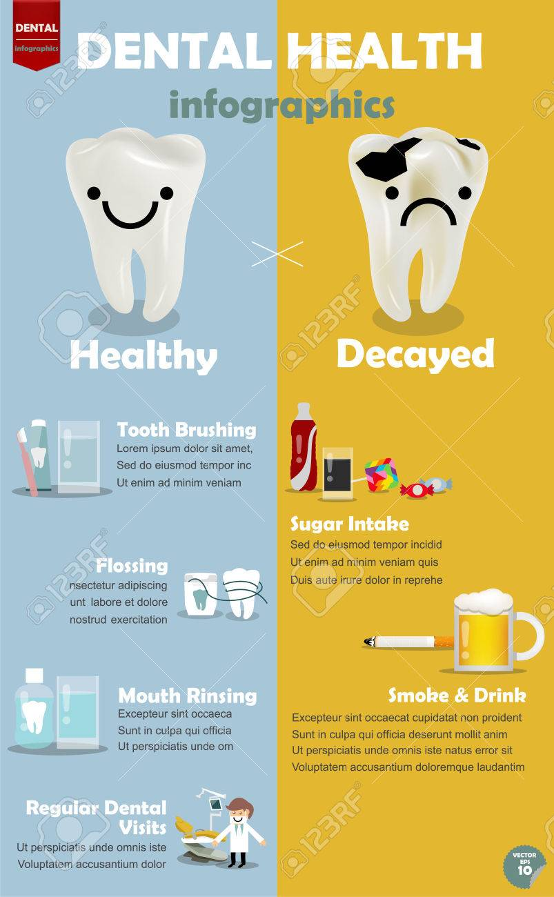 info graphic how to get good dental health procedure comparison vector info graphic how to get good dental health procedure comparison between how to get good dental health and decayed teeth