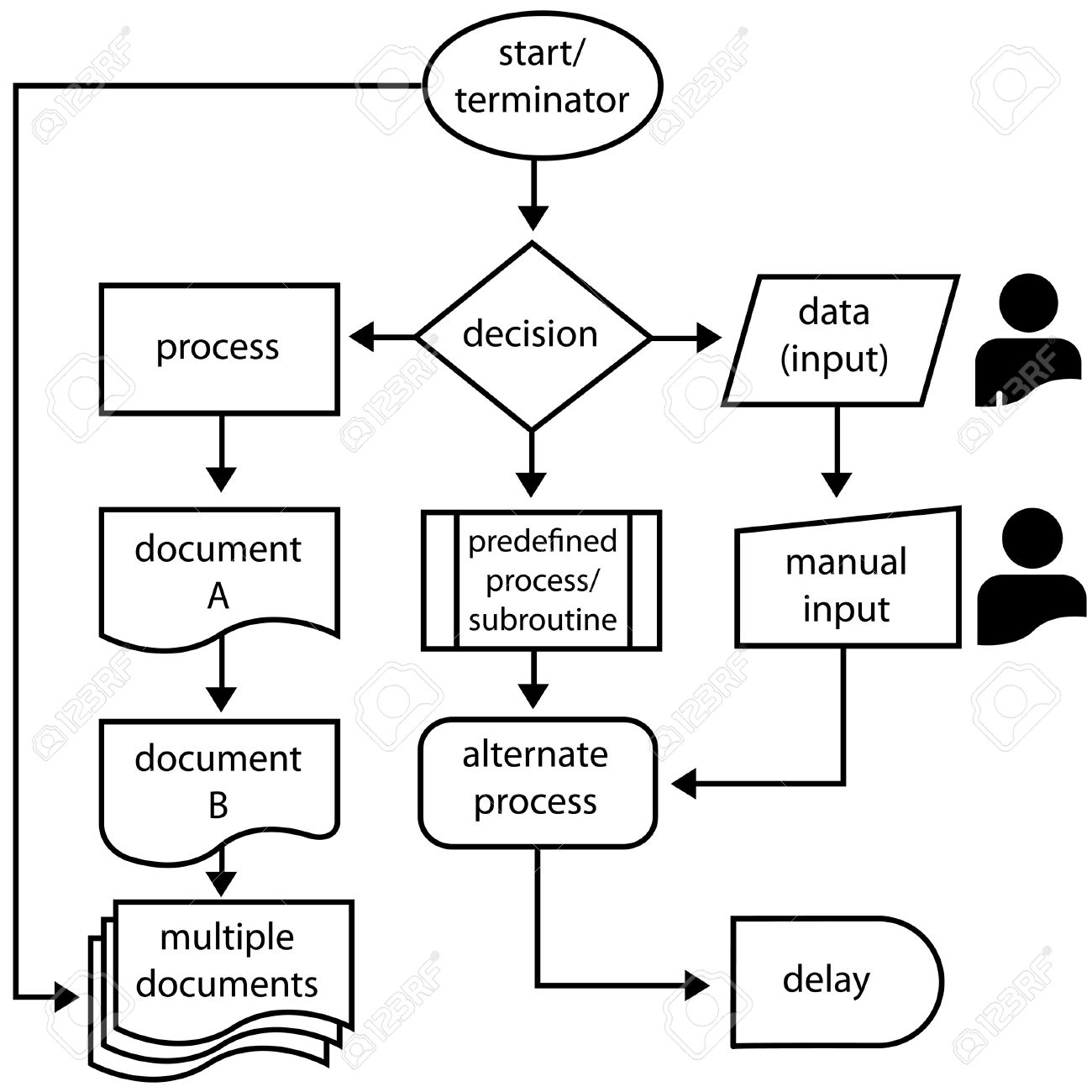 Flowchart symbols with labels and flow arrows for computer and flowchart symbols with labels and flow arrows for computer and process management stock vector nvjuhfo Images