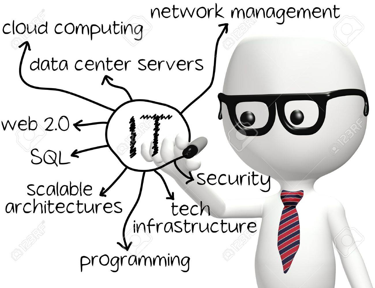 smart it programmer drawing information technology diagram stock Information Technology Application smart it programmer drawing information technology diagram stock photo 9379396