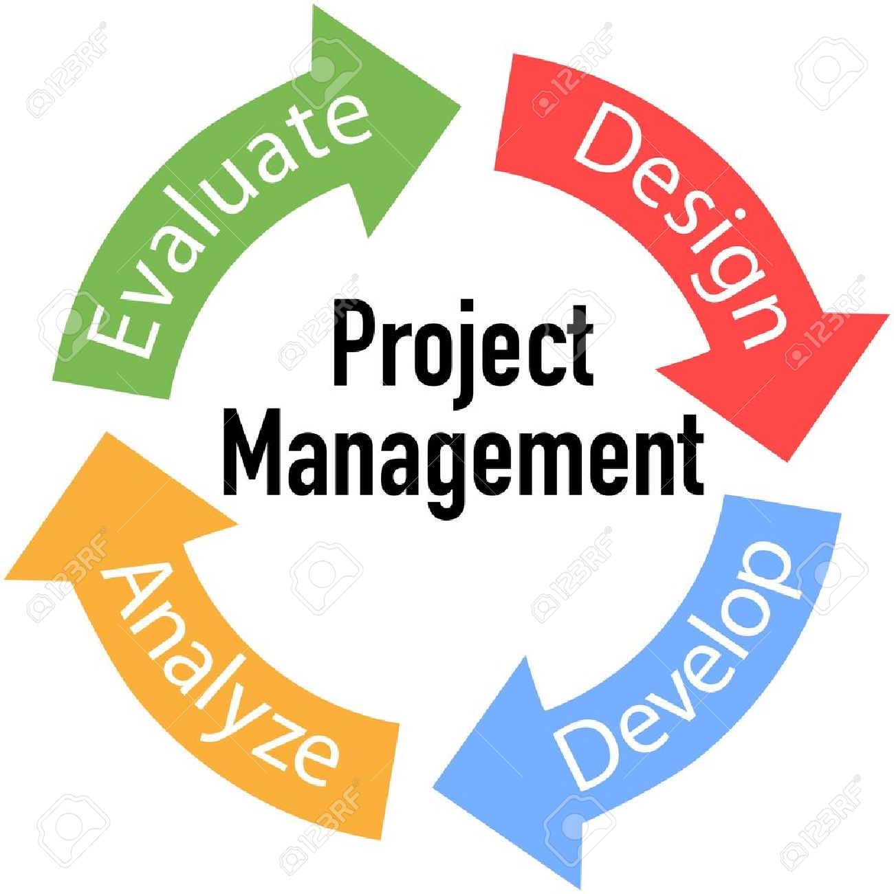 Project Management business product development arrows cycle Stock Vector - 13734935