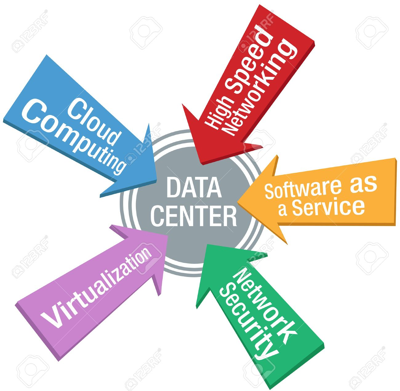 Arrows point at Network Security Software Cloud Computing Virtualization Data Center target Stock Vector - 15548914