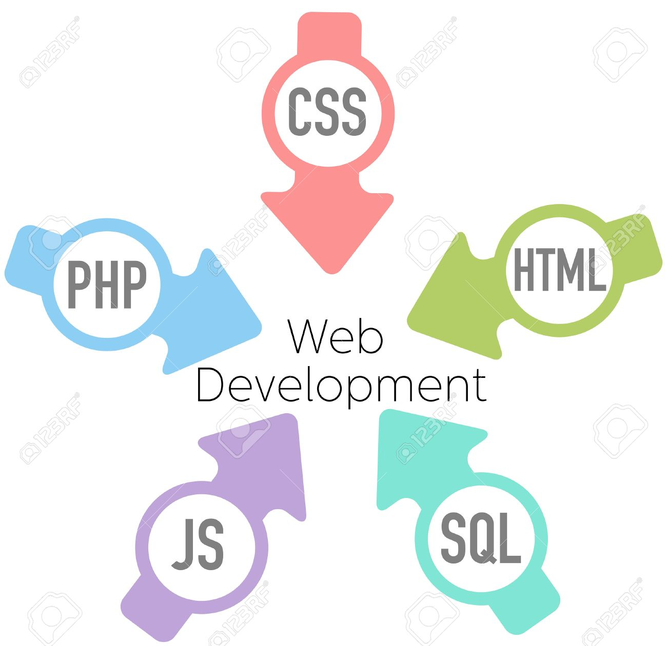 Arrows point HTML CSS PHP SQL JavaScript into website development Stock Vector - 20892817