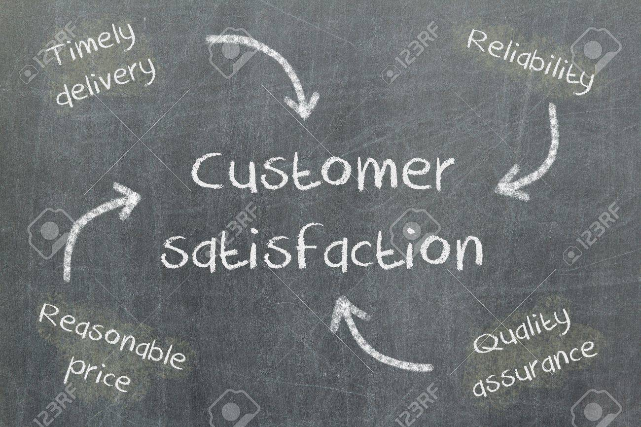 Concept of price, delivery, quality and reliability leading to customer satisfaction, blackboard Stock Photo - 16209988