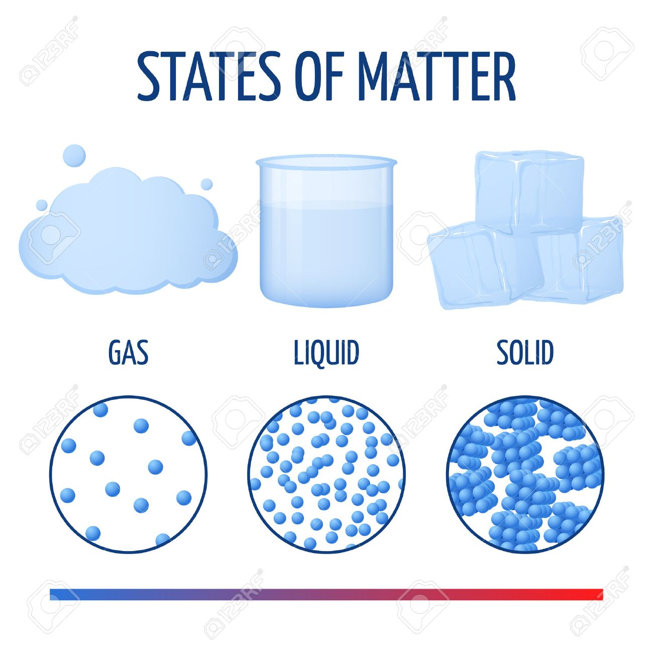 fundamentals states of matter with molecules vector infographics rh 123rf com gas state of matter clipart States of Matter Gas