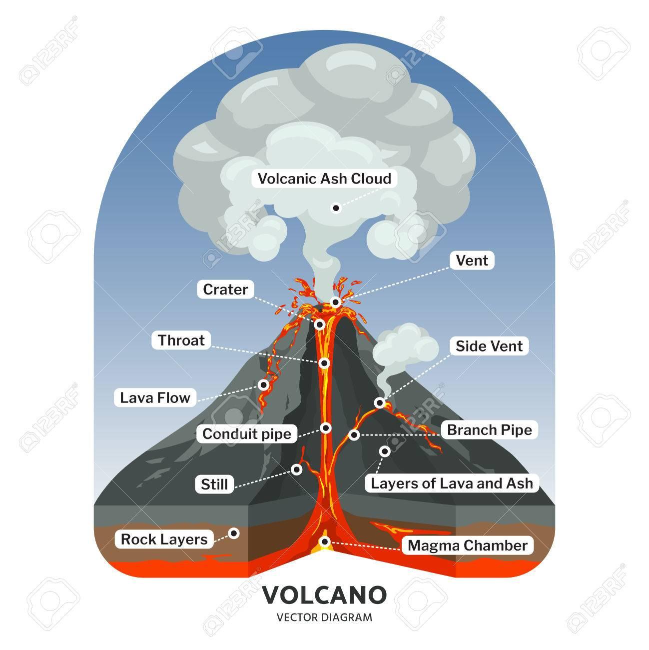 85650023 volcano cross section with hot lava and volcanic ash cloud vector diagram illustration of volcano mo volcano cross section with hot lava and volcanic ash cloud vector