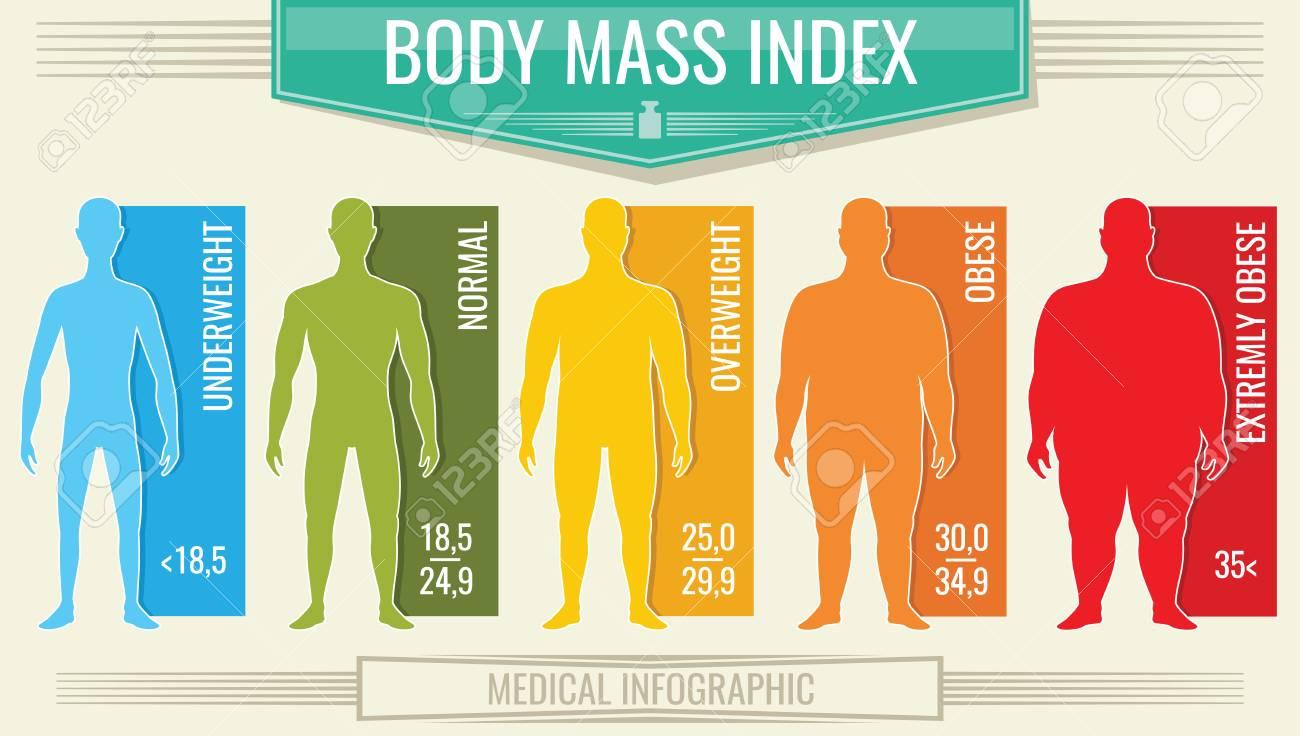 Man Body Mass Index. Vector Eignung Bmi Diagramm Mit Männlichen ...