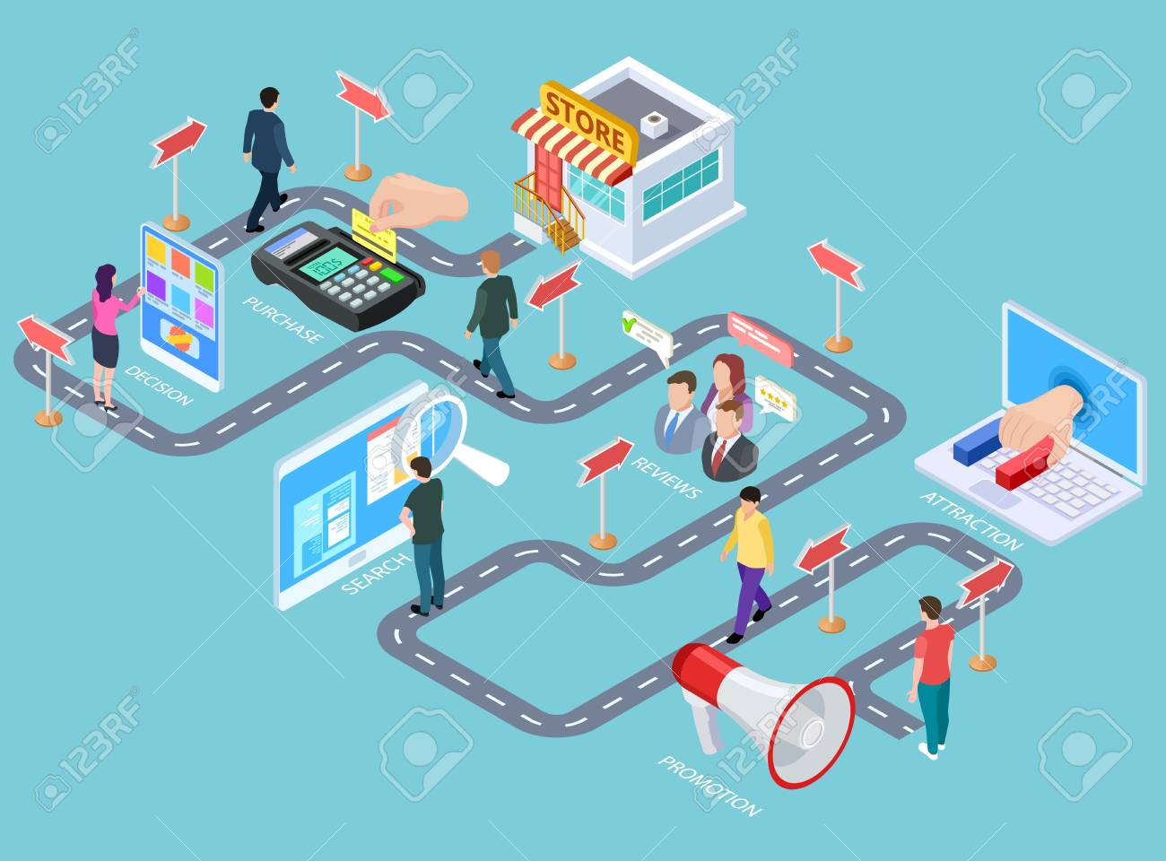 Customer journey. Buying process isometric map, customers road from media to seller. Business purchasing strategy vector infographics. Process business strategy, buying customer illustration - 117033432
