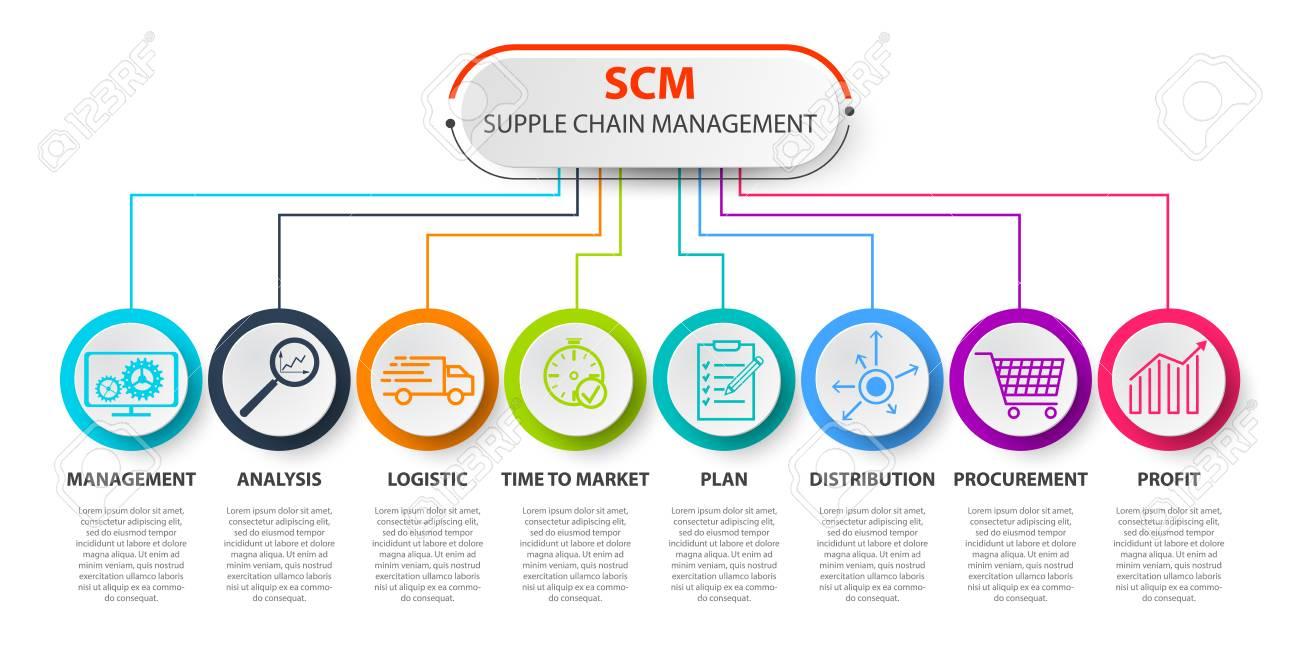 SCM - Supply Chain Management concep  SCM concept template  Contains
