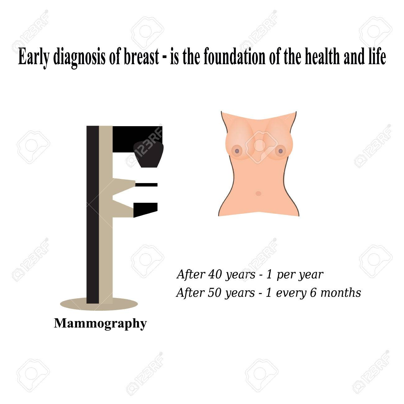 Diagnosis of breast cancer. Diagnosis of cysts in the breast. Stock Vector
