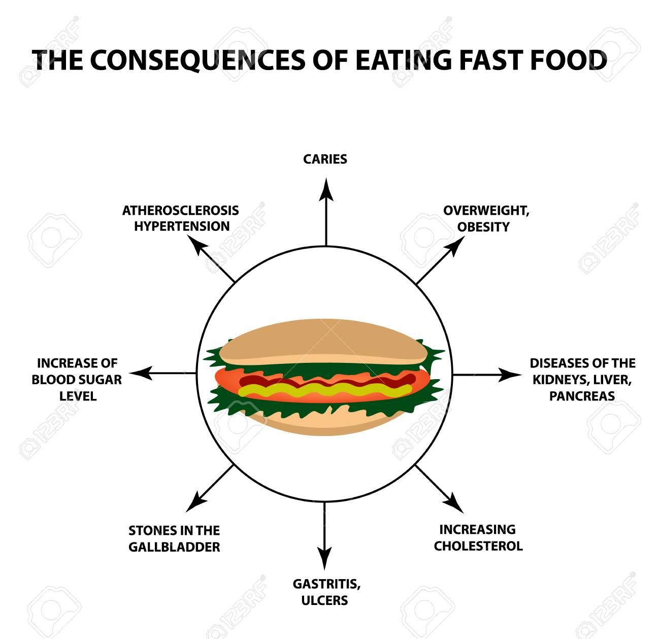 harmful effects of eating fast food