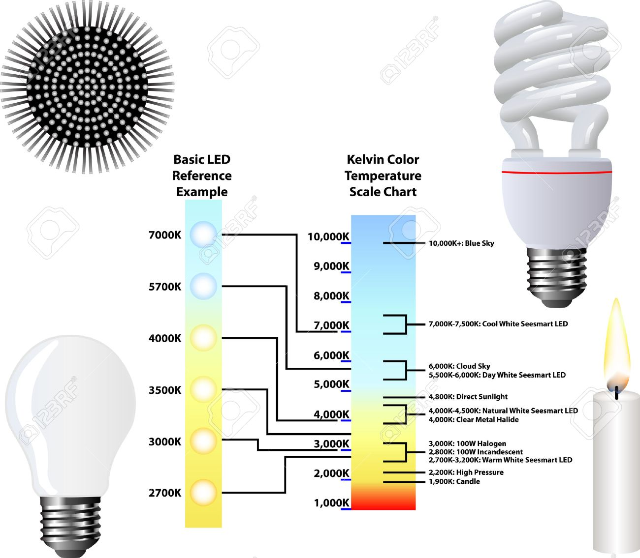 Kelvin Color Temperature Scale Chart Royalty Free Cliparts ...