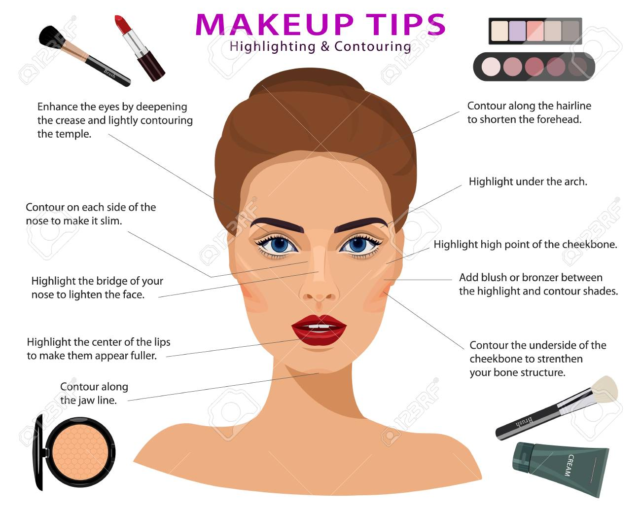 Set of makeup tips. Detailed realistic woman face with cosmetics