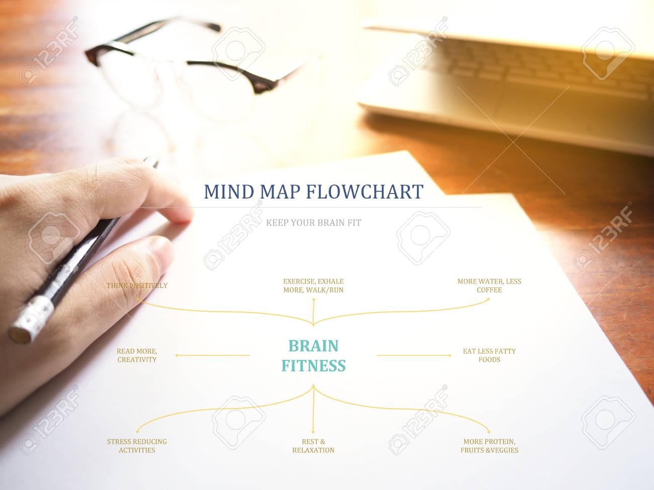 Brain fitness mind map flow chart on workplace background keep brain fitness mind map flow chart on workplace background keep your brain fit concept stock nvjuhfo Images
