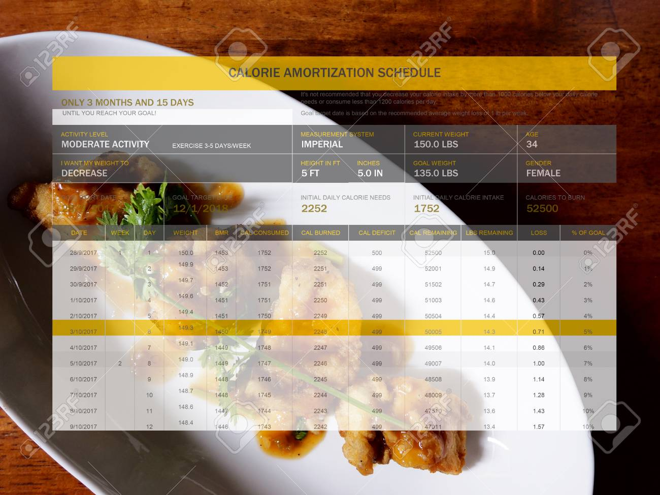 the picture of calorie amortization schedule on food background